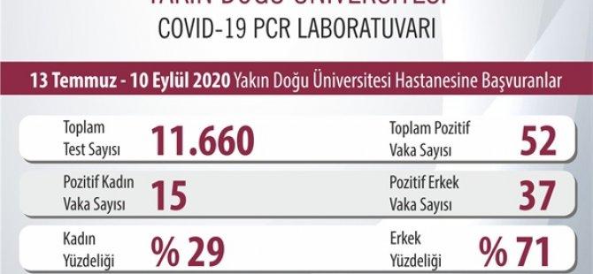 Yakın Doğu Üniversitesi: Covid-19 sonuçlarına göre gençlerde korona virüs artıyor