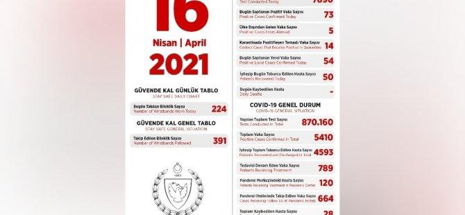 16 Nisan 2021 tarihli vaka sayıları açıklandı