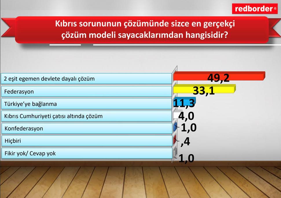 """Cumhurbaşkanlığı, Redborder'a anket yaptırdı: """"Halk iki devletli çözüme destek veriyor"""""""