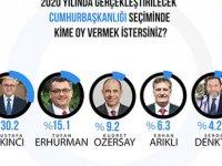 Gezici yeni anketin sonuçlarını açıkladı, Tatar önde